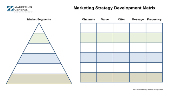 Marketing Strategy Development Matrix
