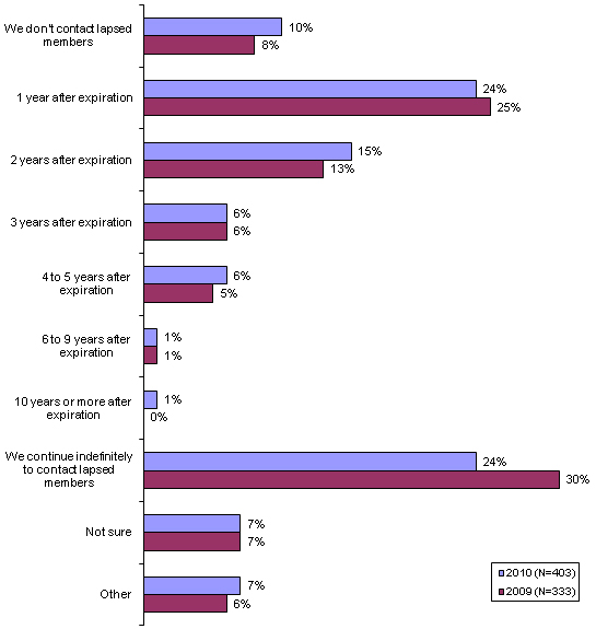 Graph: How long associations contact members to reinstate their membership