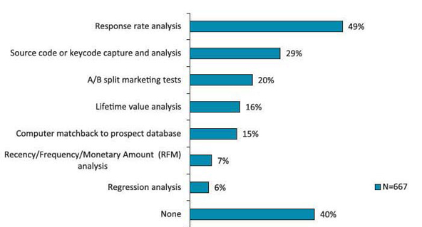 This chart illustrates the data and analysis membership organizations say they use.